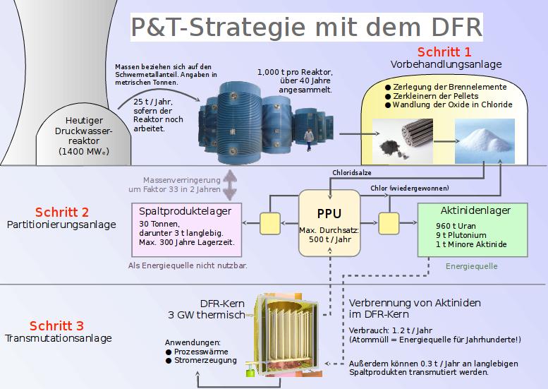 Nuclear Waste – Dual Fluid Reactor