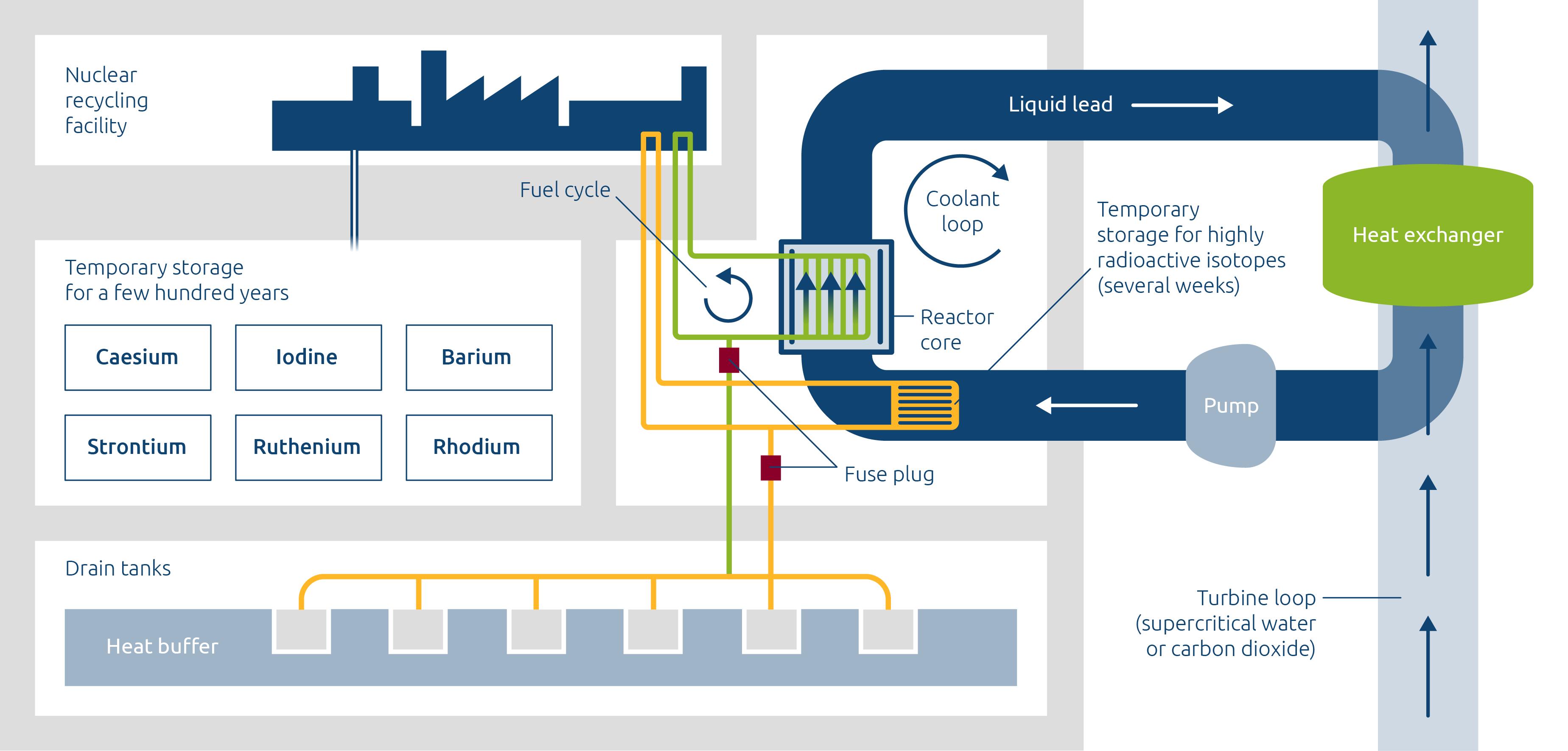 Dual Fluid - Power Plant 1500 / EN / RGB